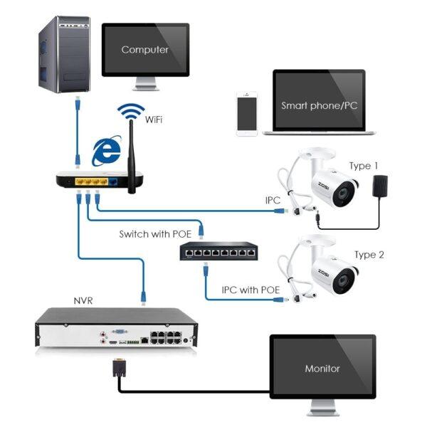IP-Kamera PoE 2MP HD IP66 Wetterfester Aussen/Innen-Infrarot-Nachtsicht-Sicherheits-Videoüberwachung SD-Kartensteckplatz